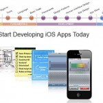 develop iOS App guide